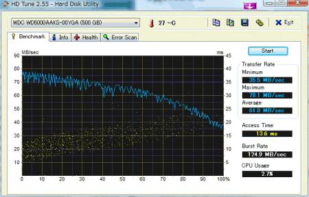 WD5000AAKS HD Tune 2.55ベンチマーク結果
