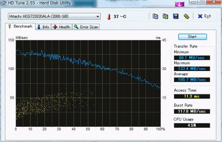 HDS722020ALA330 HD Tune 2.55ベンチマーク結果