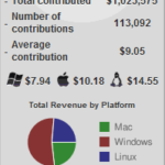 収益額127万ドルの奇跡、ゲーム募金The Humble Indie Bundleの成果
